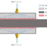 """<span class=""""title"""">高速で高精度な動作を実現する非接触型静圧流体ベアリング</span>"""