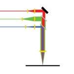 "<span class=""title"">フレキシブル生産システムに向けた多波長レーザー加工技術</span>"