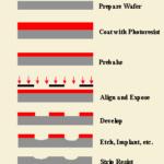 """<span class=""""title"""">レーザー加工機を使ったマイクロ流体デバイスの製作</span>"""