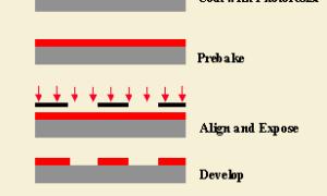 レーザー加工機を使ったマイクロ流体デバイスの製作