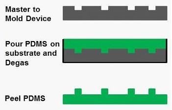 キャスティングを使用してシリコーン(PDMS)にマイクロ流体流路を形成するプロセス