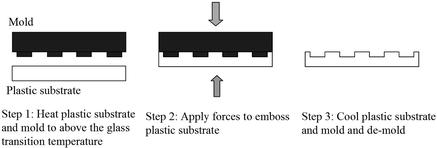 エンボス加工を使用して熱可塑性プラスチックにマイクロ流体流路を形成するプロセス